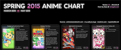 Anime Chart Spring 2015